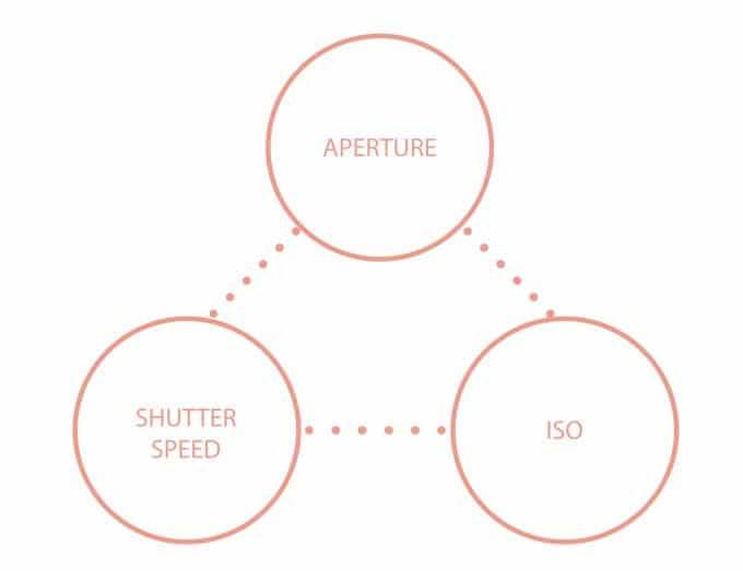 exposure traingle aperture shutter speed and iso